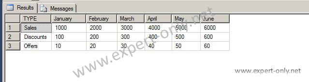Sales by Month to be transformed SQL Server UNPIVOT function image.